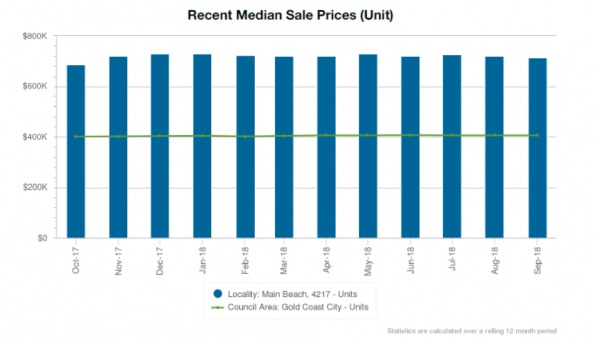 Recent Median Sale Prices (Unit)